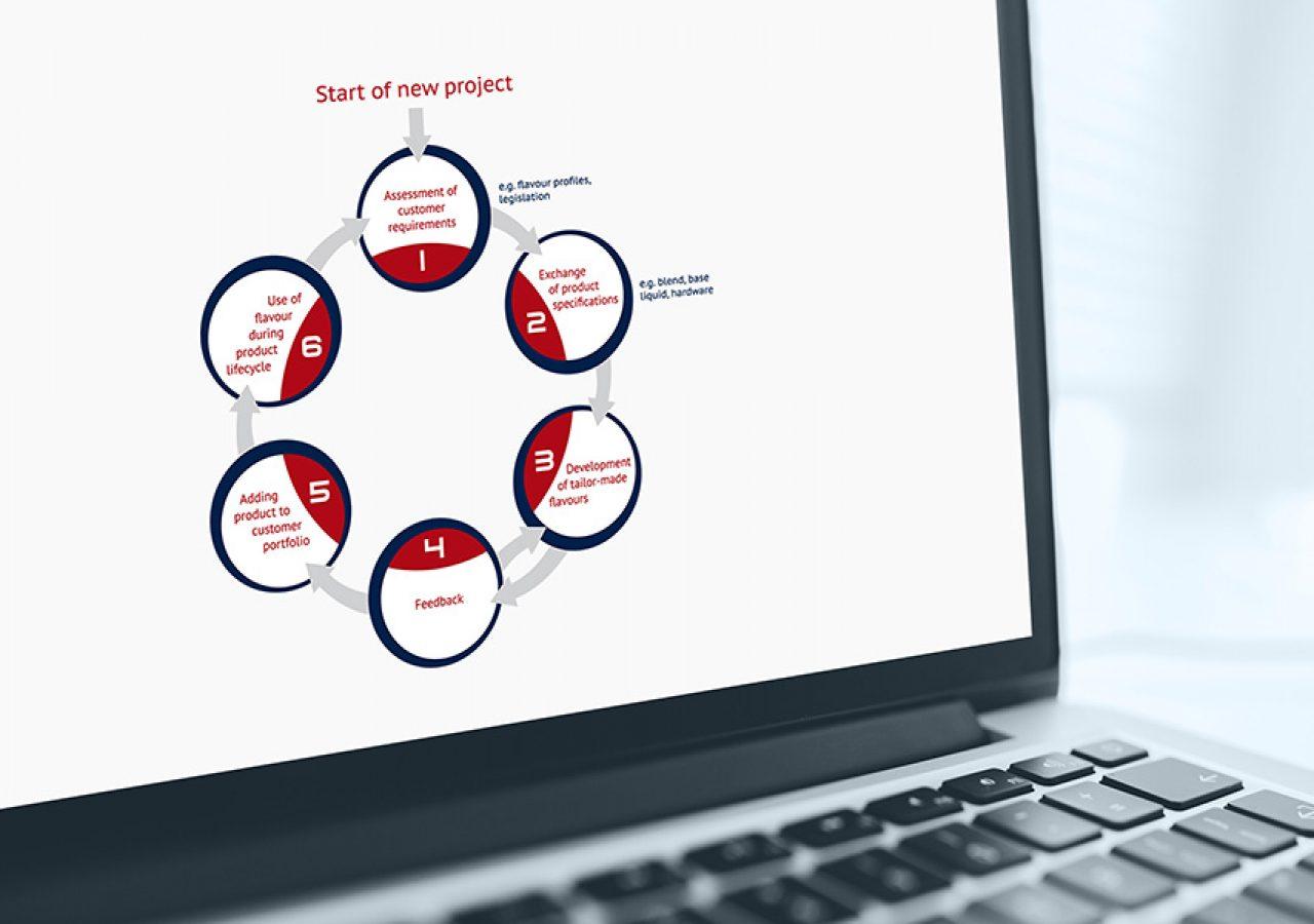 Power Point Präsentations-Design